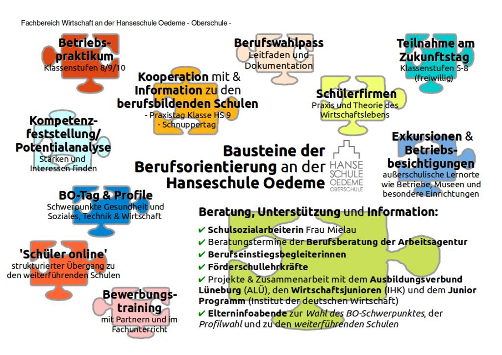 Bausteine_der_Berufsorientierung_Hanseschule_Lüneburg