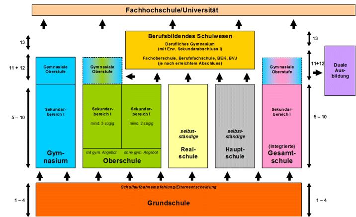 Schulstruktur In Niedersachsen Hanseschule Oedeme